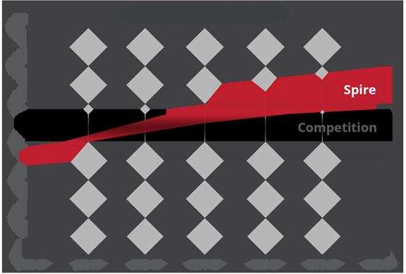 latency graph 1